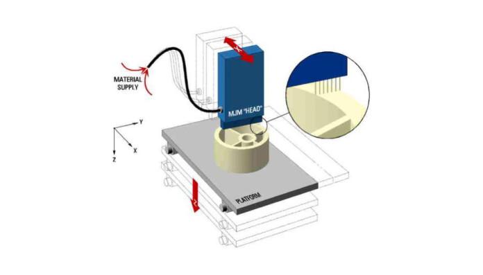 Ink-jet Printing, Multi-jet Printing