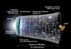 Definizione di Energia Oscura