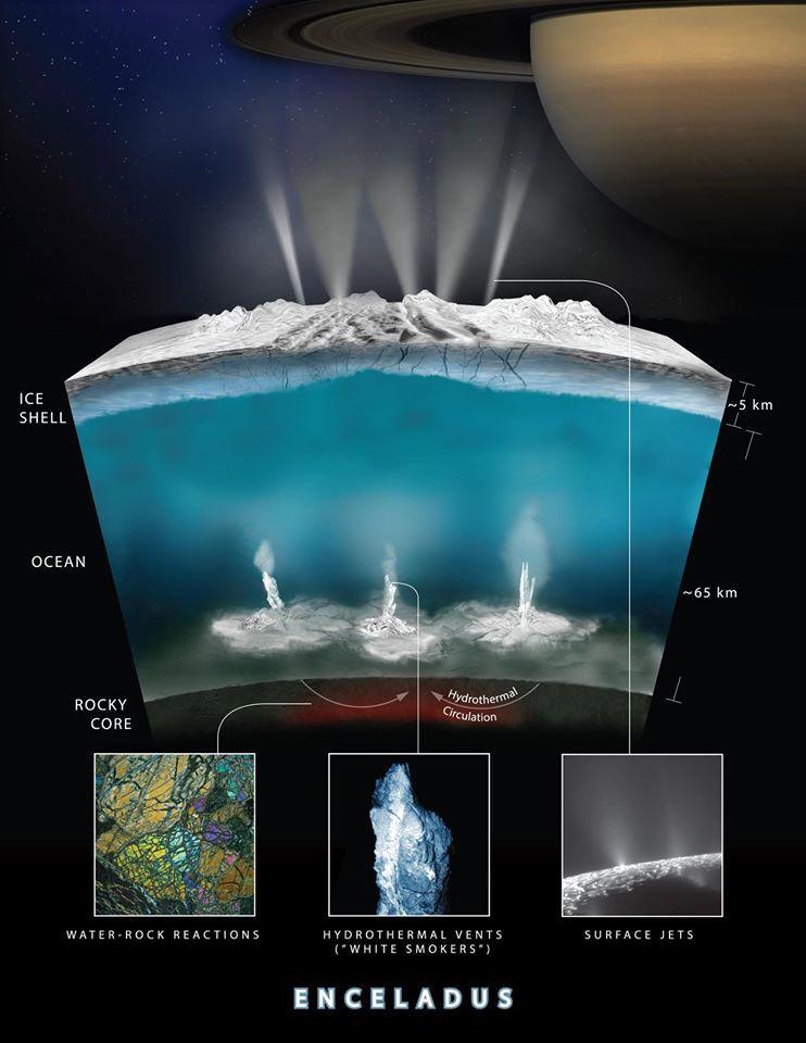 Reazioni idrotermali su Encelado