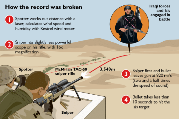 Canadian Sniper Record