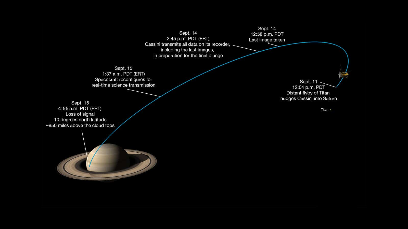 Timeline of last flyby