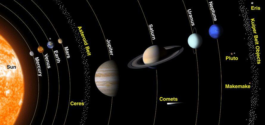 """Il 2 settembre scorso, il piccolo corpo attraversò il piano ellittico dietro all'orbita di Mercurio; questo lo fece avvicinare molto al Sole il 9 settembre. Inevitabilmente, grazie all'effetto di fionda gravitazionale, il corpo è stato spinto via dalla forza gravitazionale della nostra stella, transitando vicino all'orbita terrestre, a una distanza di 24 milioni di chilometri (circa 60 volte la distanza Terra-Luna) a 44 Km/s rispetto al Sole. L'asteroide (lo chiameremo così per semplicità) sta attualmente accelerando verso la costellazione di Pegaso.  Quando la teoria viene dimostrata  """"Abbiamo a lungo sospettato che questi oggetti dovevano esistere, perché durante il processo di formazione dei pianeti, è stato espulso molto materiali dai sistemi planetari. Quello che più ci sorprende è che non avevamo mai visto oggetti interstellari passare prima d'ora"""",  ha spiegato Karen Meech, astronomo presso l'Istitute for Astronomy (IfA) dell'università che ha scoperto l'oggetto, specializzata in piccoli corpi e la loro connessione alla formazione del sistema solare.  I primi sospetti che l'asteroide interstellare non provenisse dal nostro Sistema Solare, sono stati dettati dalla sua orbita. A/2017 U1, infatti, non risponde ai modelli di comete o asteroidi provenienti dalla due principali zone di comete e asteroidi, la Kuiper Belt e la Oort Cloud."""