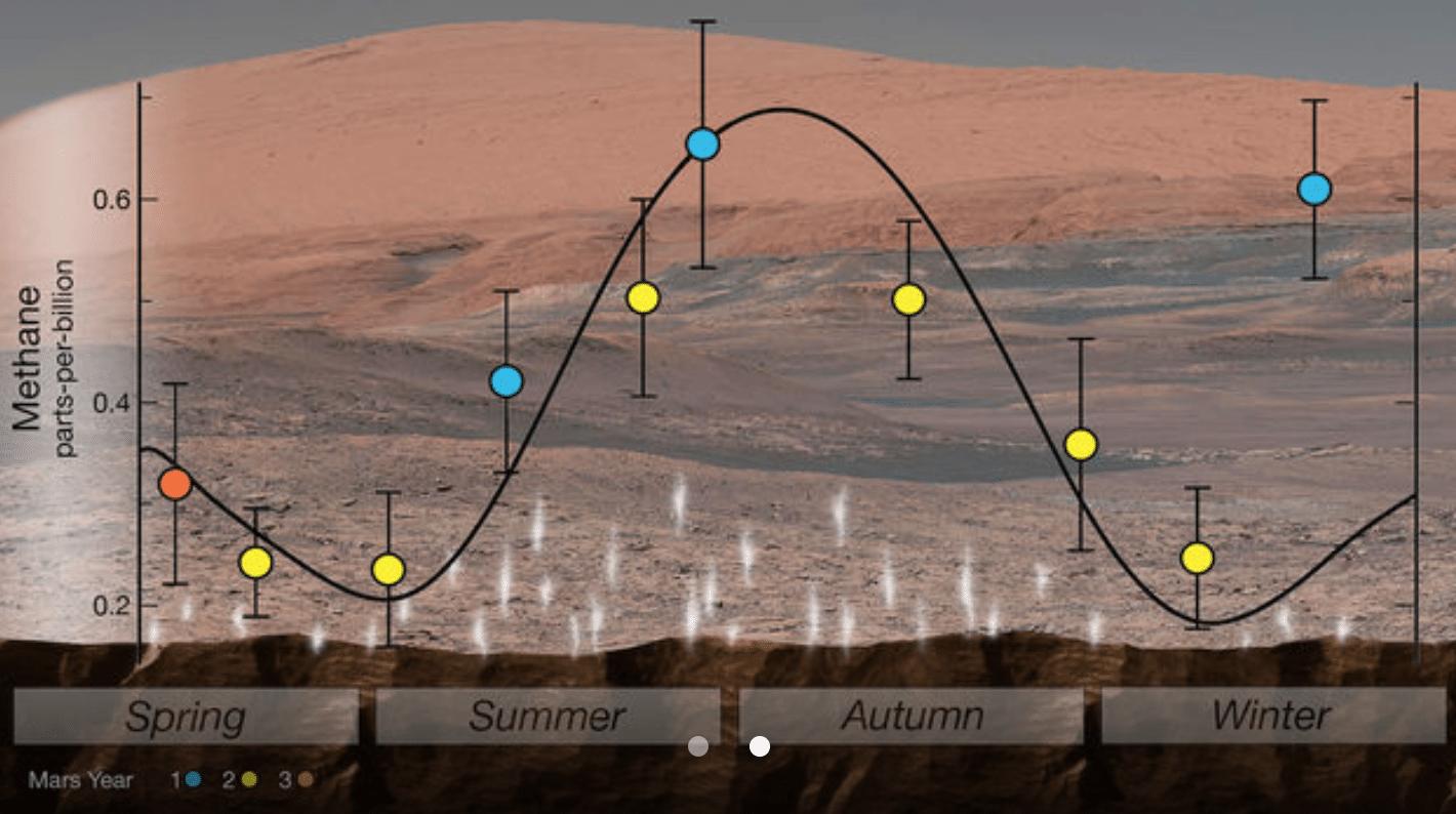 Variazione di Metano su Marte
