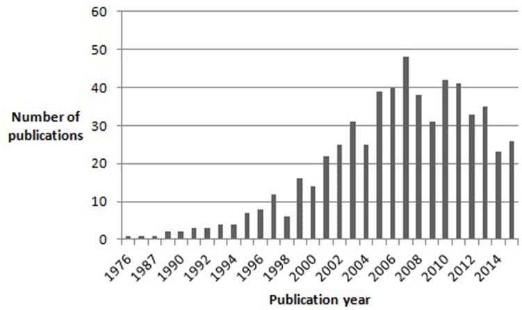 L'aumento degli studi sulla sindrome di Asperger dal 1976 al 2015