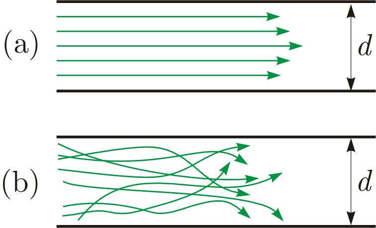 Flusso turbolento e flusso laminare
