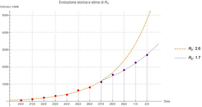 coronavirus modello matematico