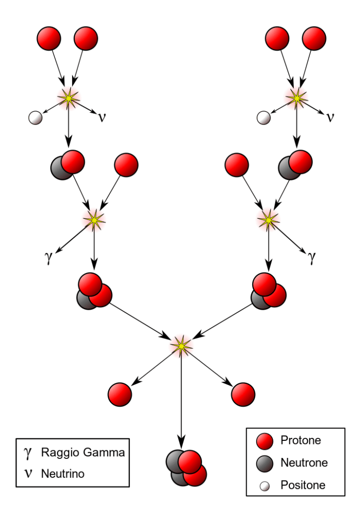 fusione nucleare sole neutrini