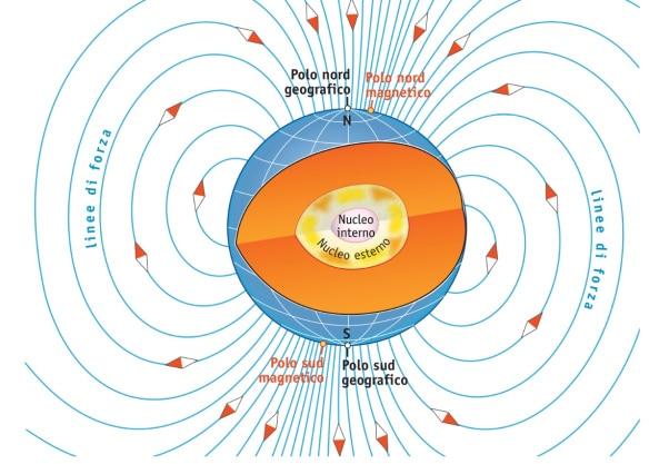 Legge di Faraday, schematizzazione della magnetosfera terrestre. La terra è assimilabile a un grande dipolo magnetico non classico, ove le linee di forza del campo magnetico - Fasce di Van Allen - proteggono il pianeta da vento solare e raggi cosmici.  Credits: argomentidifisica