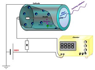 Schema di un semplice contatore Geiger. Crediti: Wikipedia