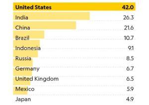 USA e inquinamento da plastica: leader mondiali nell'export di rifiuti