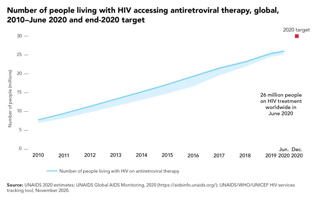 Come la pandemia Covid-19 sta ostacolando la scomparsa di AIDS e HIV