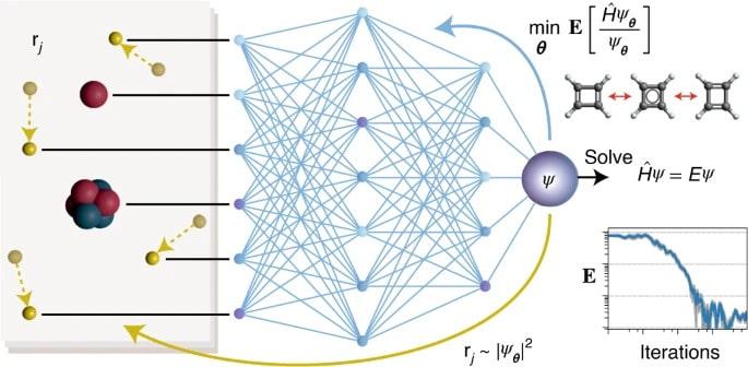 Soluzione con reti neurali profonde dell'equazione di Schrödinger