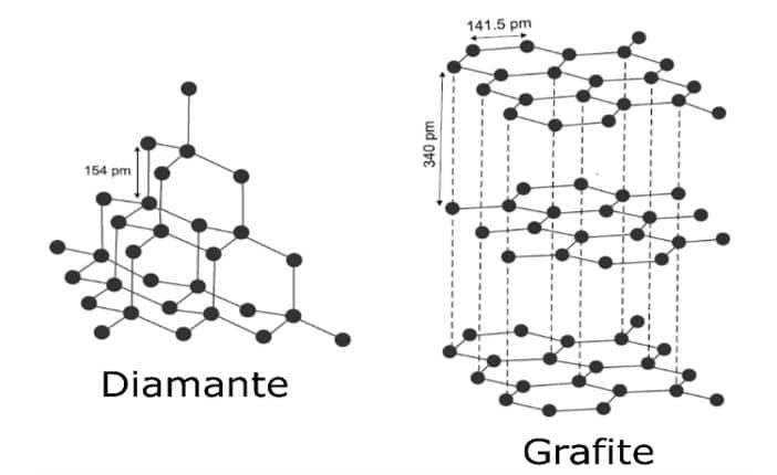 Struttura grafite diamante