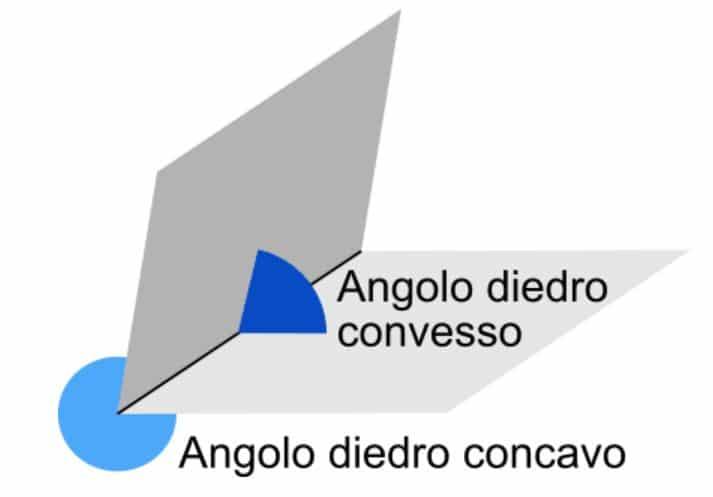 esempio di angolo diedro di un tetraedro