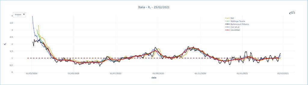 grafico indice Rt con i vari metodi