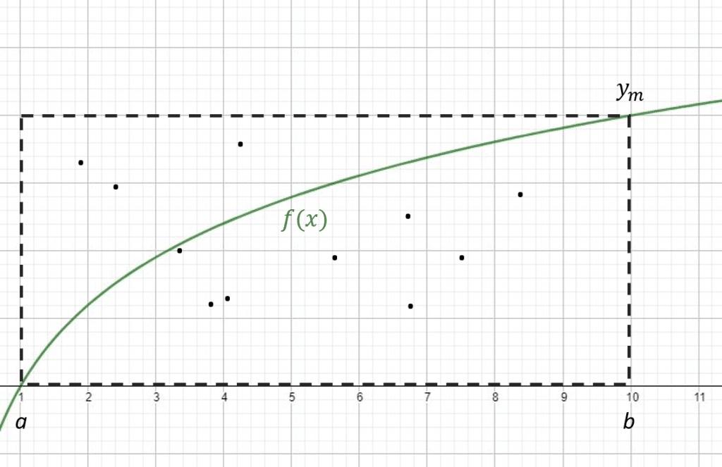 grafica metodo monte carlo