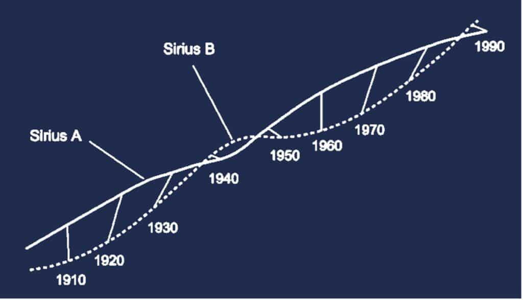 Astronomi dell'università dell'Ohio (OSU) hanno individuato un particolare sistema di stelle binarie ad eclissi grazie alle ricerche dell'ASAN-SN